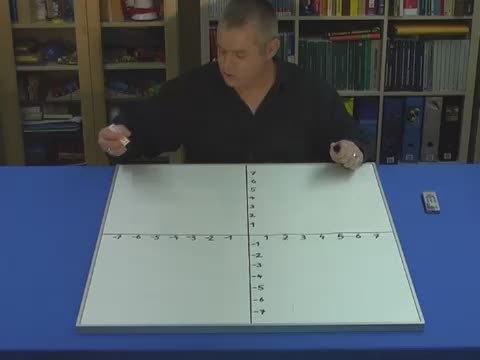 Lineare Funktionen – Graph zeichnen (1)