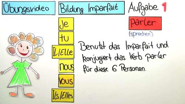Imparfait – Bildung (Übungsvideo)