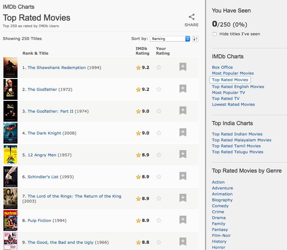 IMDB Recommender system