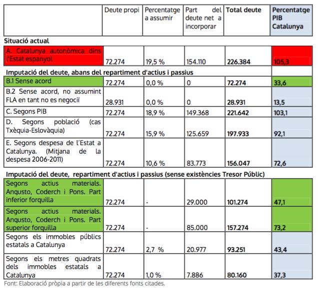 Taula de càlculs de deute de la Catalunya independent.