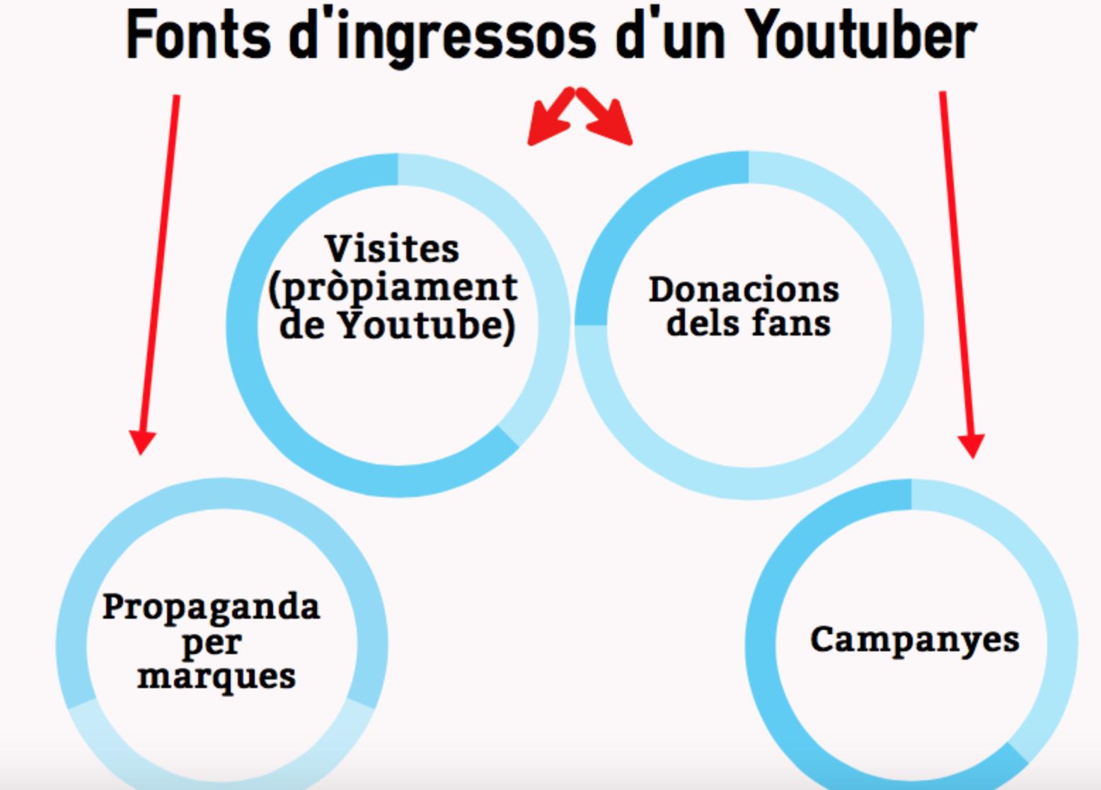 Finançament dels Youtubers
