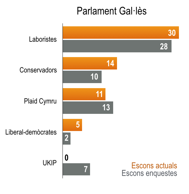 Parlament Gal·lès