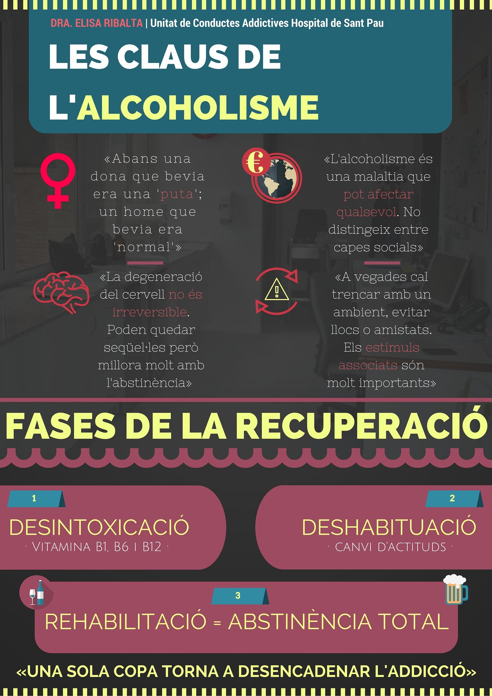 Fases de la rehabilitació (Dra. Elisa Ribalta)