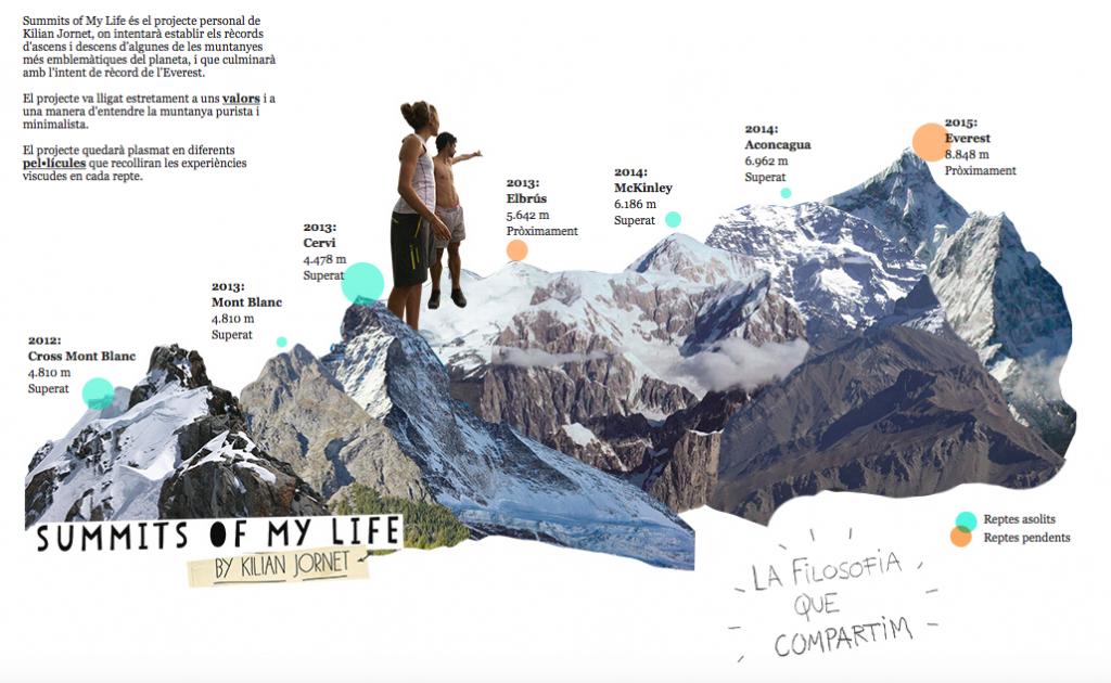 Tots els reptes de Summits of My Life (infografia extreta de la web del projecte)