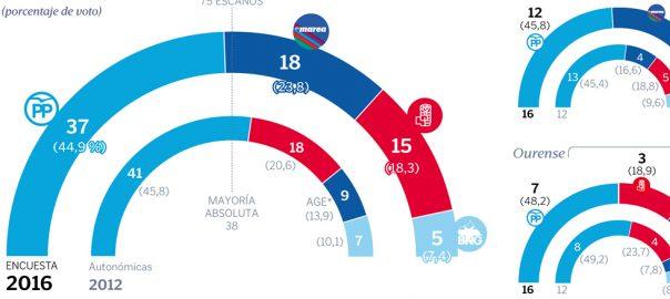 grafico_resultadosgalicia_h