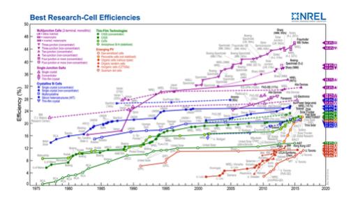Evolució de l'eficiència de producció d'electricitat de les plaques solars fotovoltaiques, per tecnologia. Font: Wikipedia.