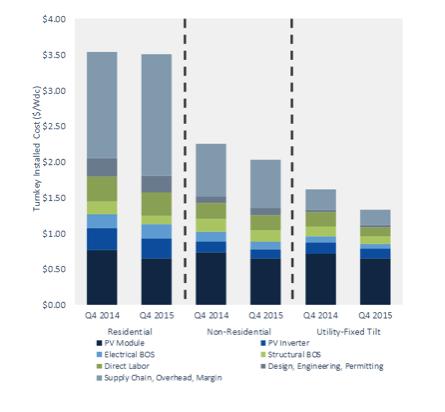 Font: GTM Research / SEIA U.S. Solar Market Insight2015 YIR