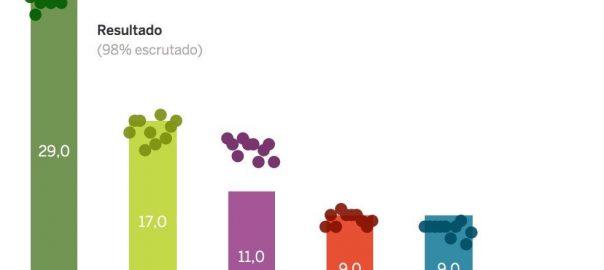 Enquestes El País