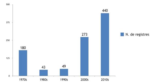 WIKI CATalanofòbia gràfic 6