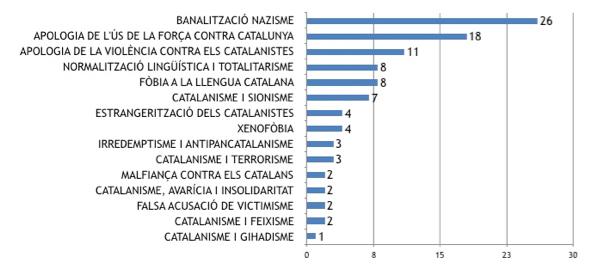 catalanofòbia gràfic 19 wiki (1)