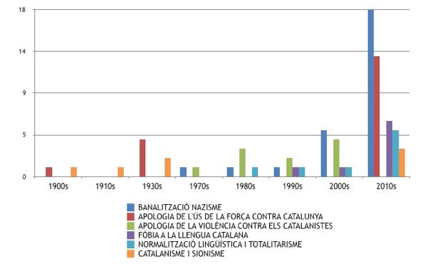 gràfic 20 catalanofòbia wiki