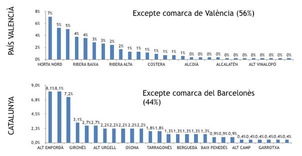 wiki catalanofóbia gràfic 11 12