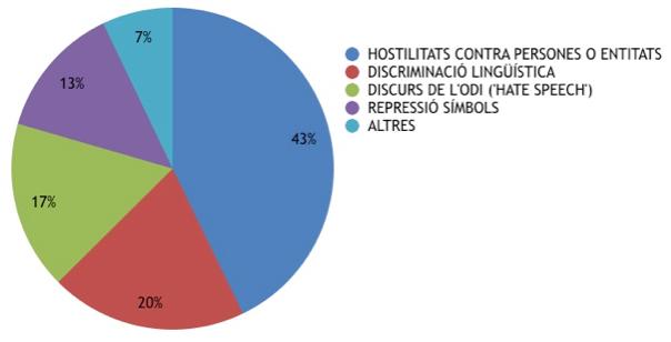 wiki catalanofobia gràfic 4
