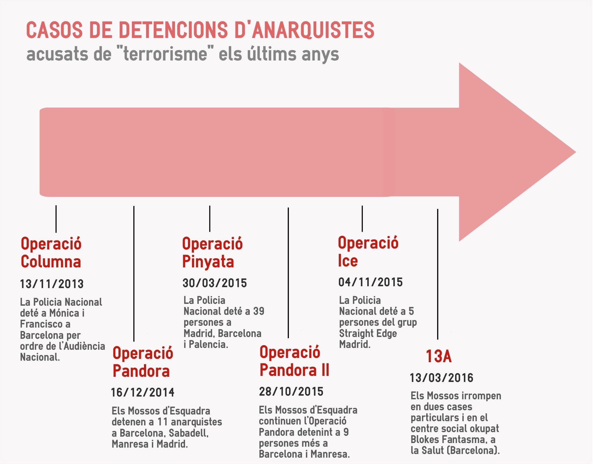 Infografia II, casos de repressió