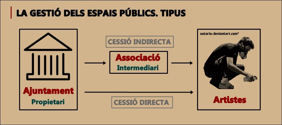 La gestió dels espais públics