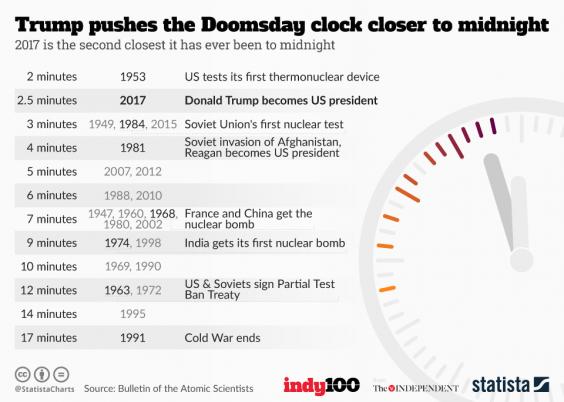 20170127-doomsday