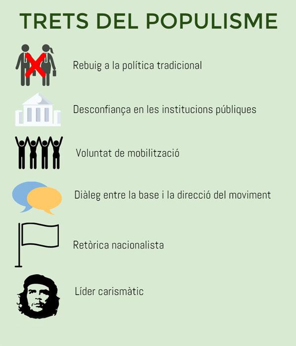Font: Juan Santiago Ylarri, «Populismo, crisis de representación y democracia»