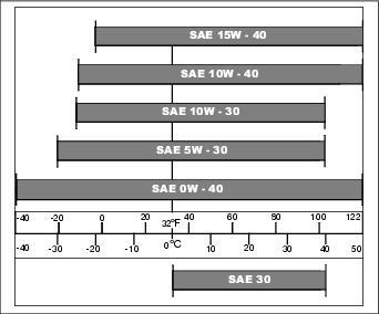 5w20 Vs 5w30 >> زيت 5W20 غير مناسب للشرق الأوسط .. من الكتالوج