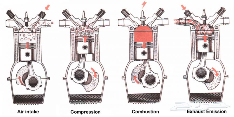 Feafeb on Four Stroke Engine Cycle Diagram