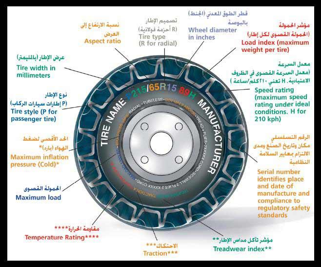 81962db774adf معلومات هامة عن اطارات السيارات و سرعتها