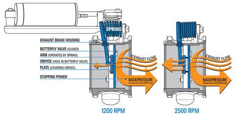شاحنات ومعدات ثقيلة - فرامل العادم  Exhaust Brakes