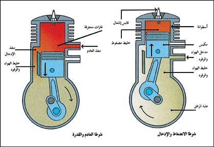 نتيجة بحث الصور عن كيف يعمل محرك السيارة