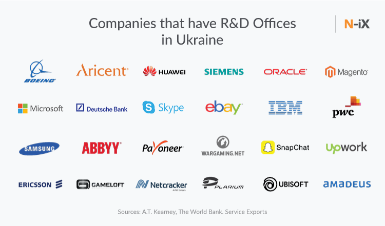 Companies that have R&D centers in Ukraine
