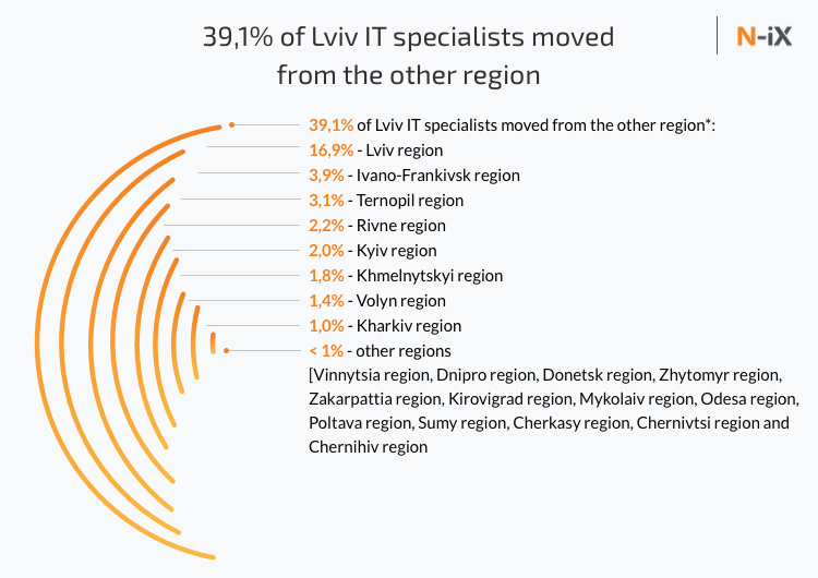 Lviv IT specialist that moved from other cities