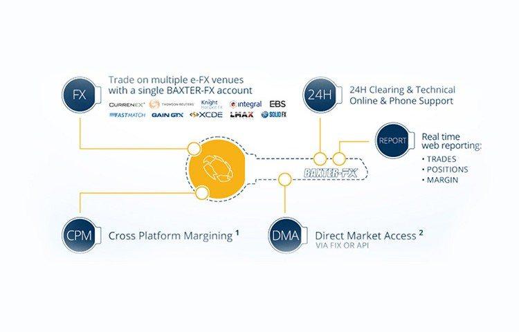 software development for FX trading platform - baxter