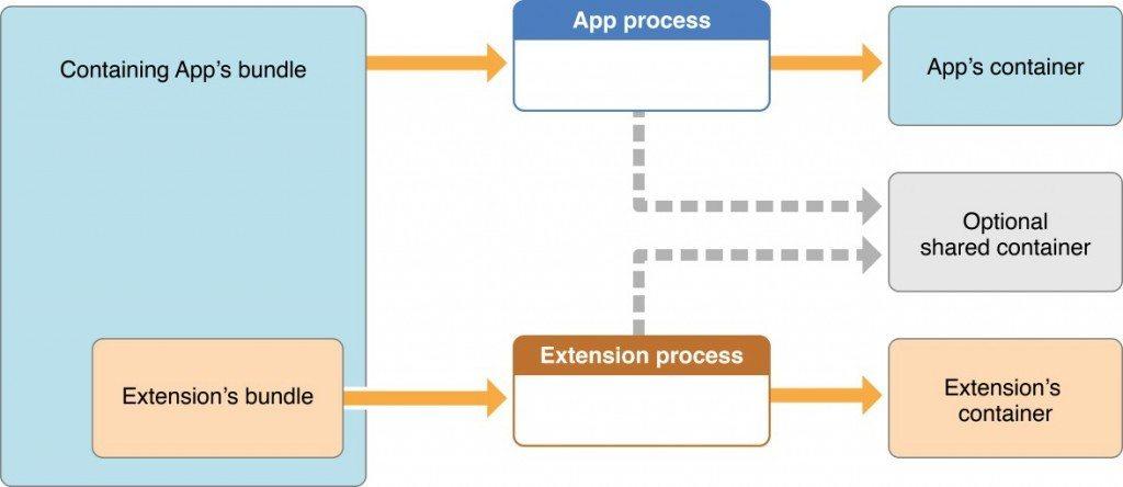 mobile scheme