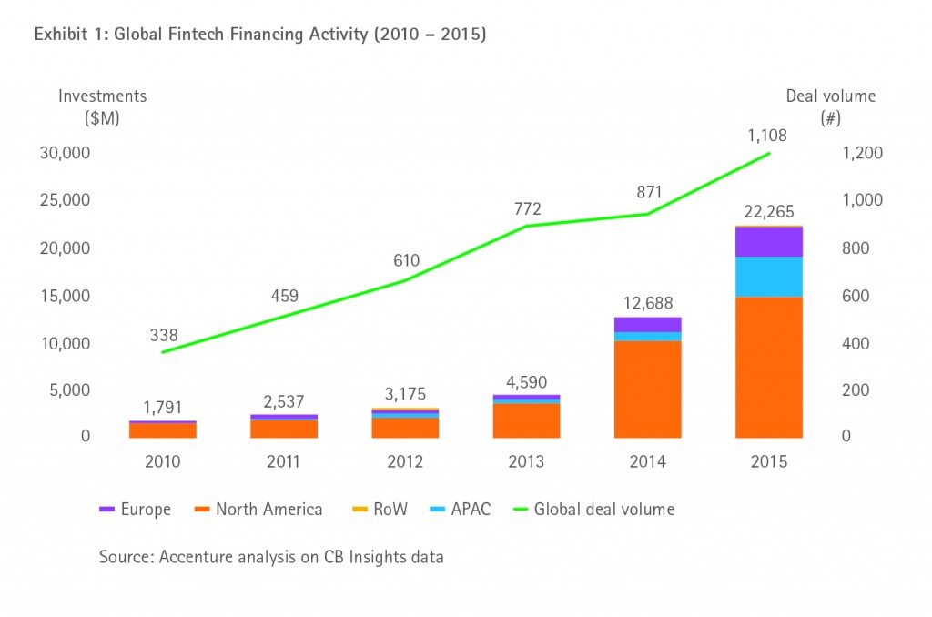 Global fintech financing activity (2010-2015)