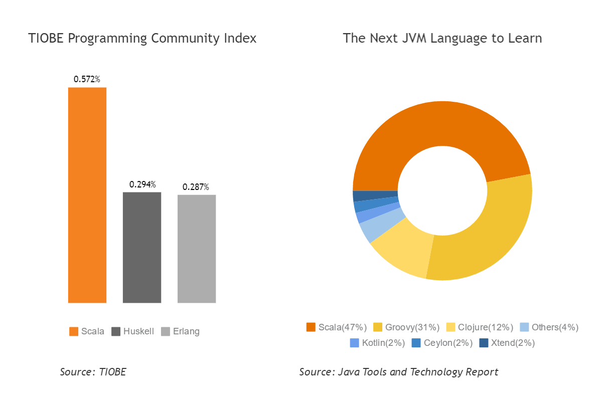 Scala charts: TIOBE index and JVM languages