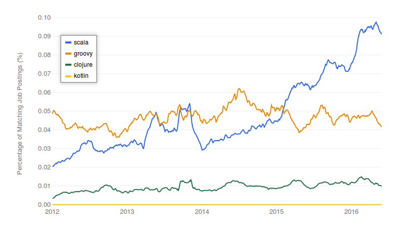 Indeed.com job trends: Scala and related technologies