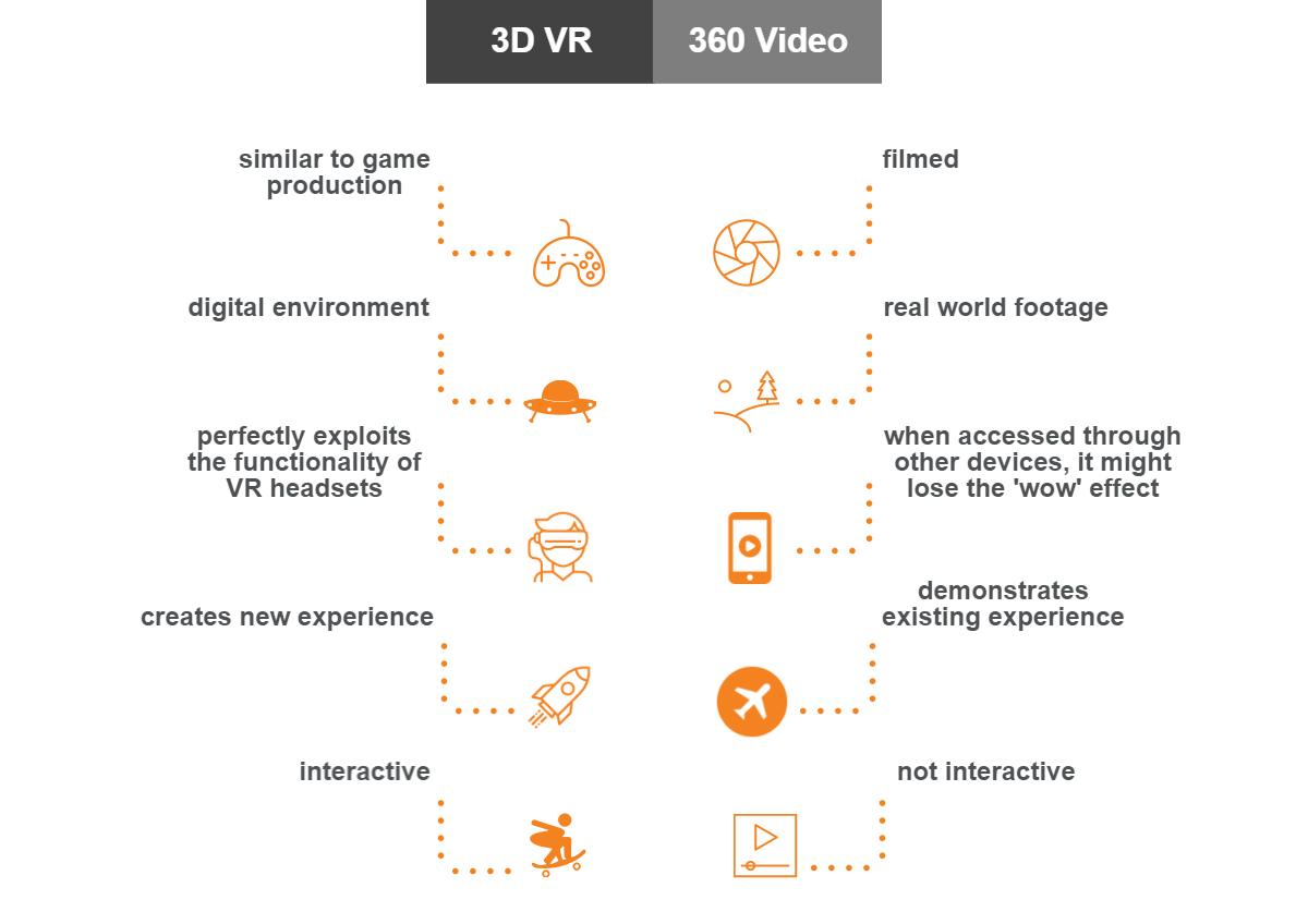 3D VR and 360 video compared