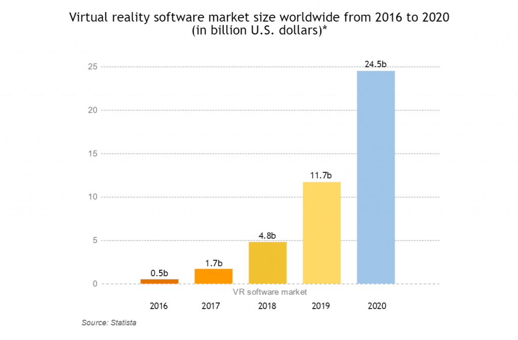 VR software market projections