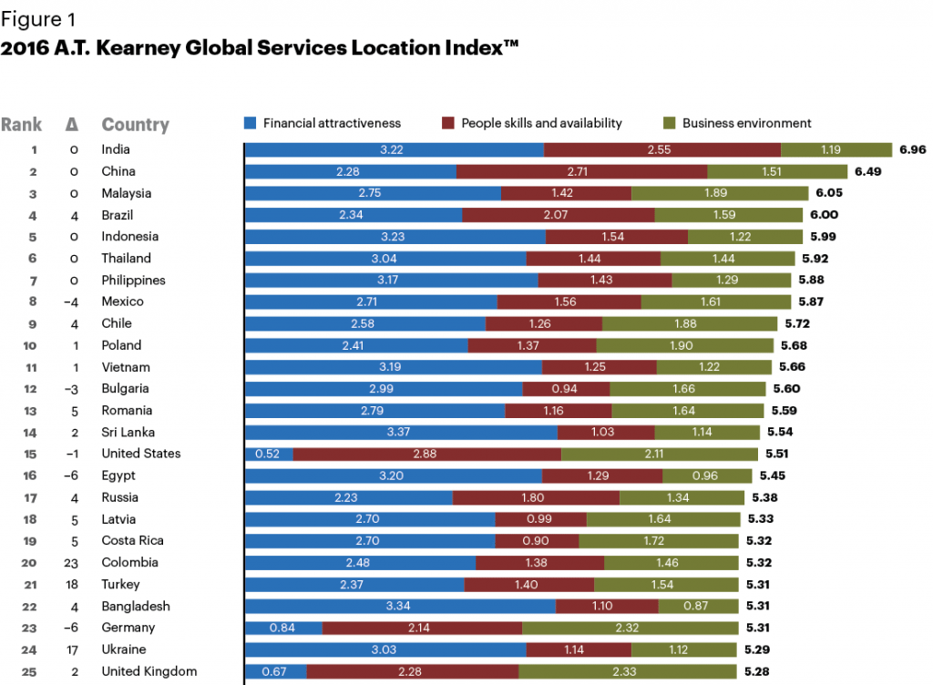 Global Services Location Index