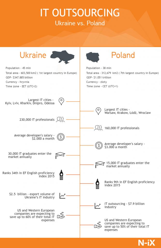 IT outsourcing: Ukraine vs. Poland
