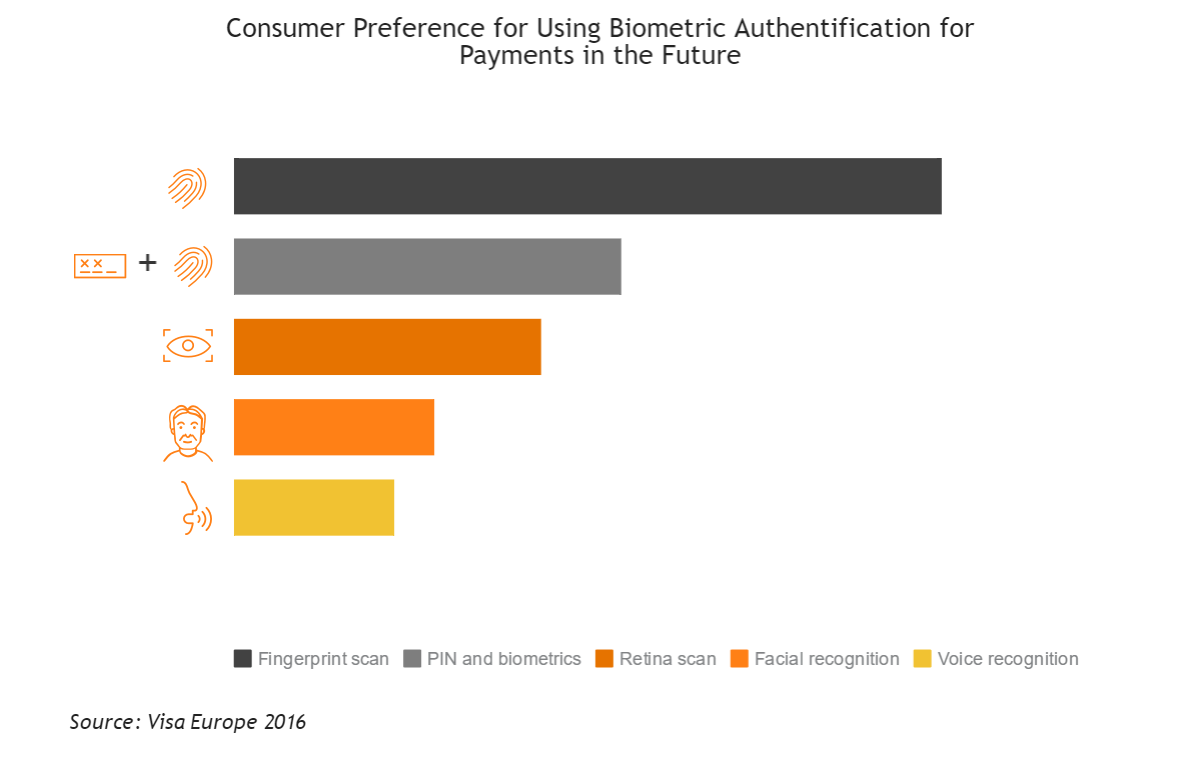 Biometrics in mobile payments