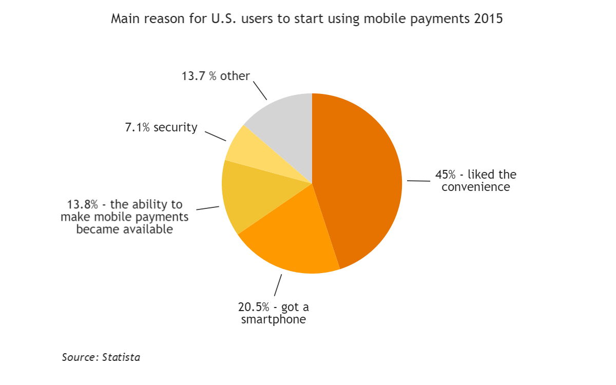 reasons to use mobile payments