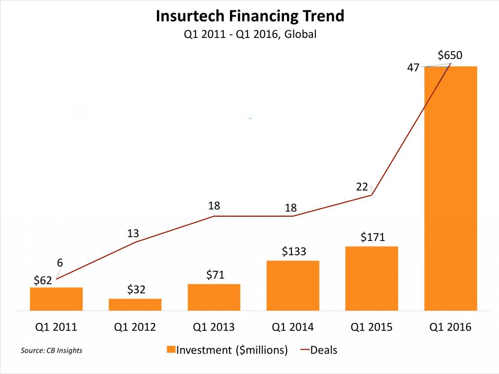 insurtech-financing-trend