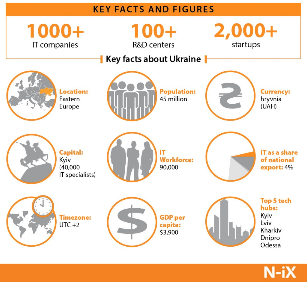 IT Outsourcing to Ukraine-key facts