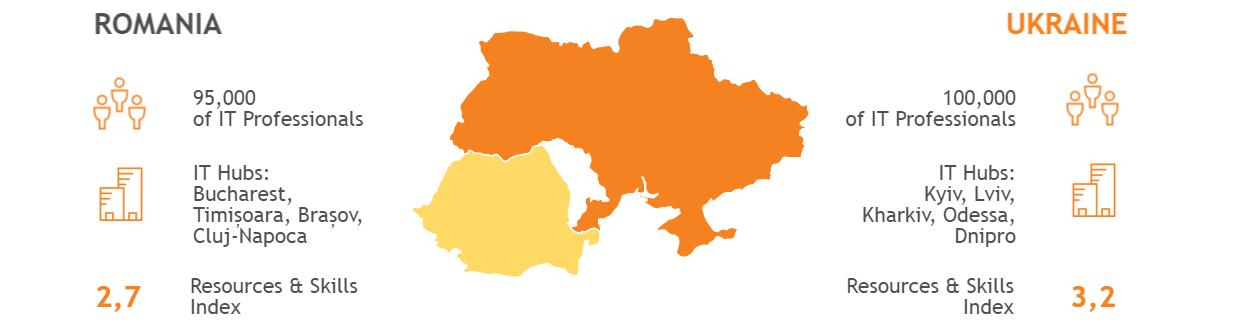 Romanian and Ukrainian Developers