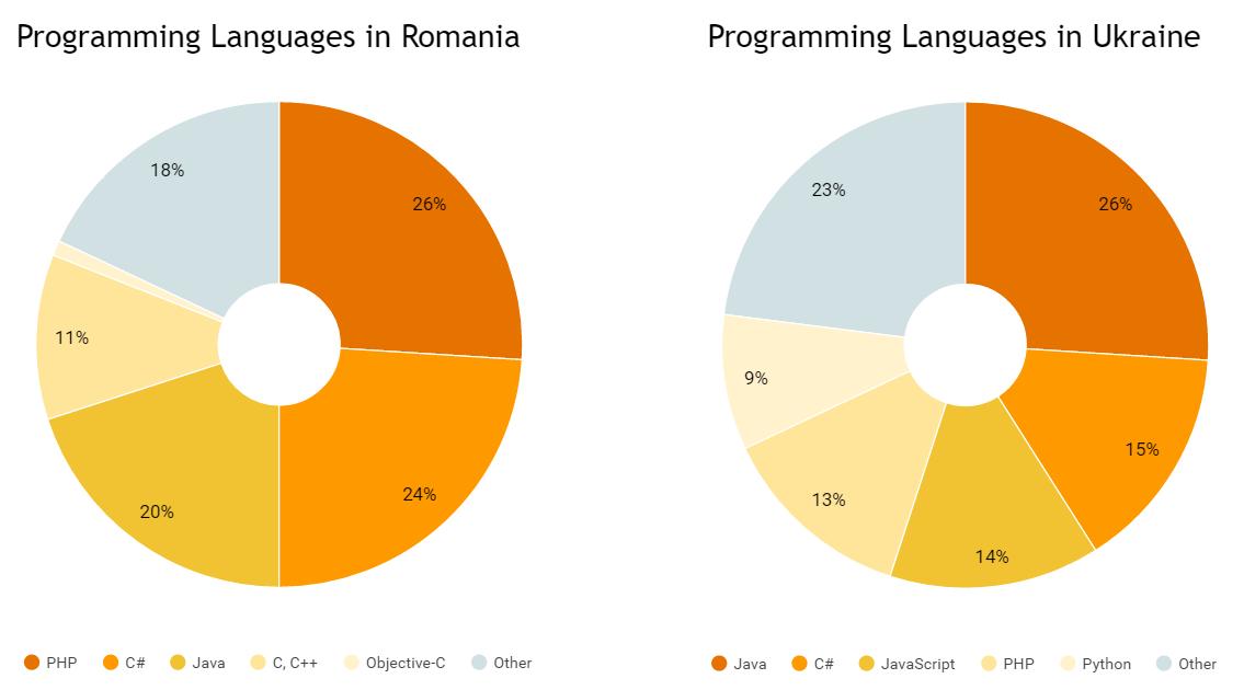 Programming Languages in Romania and Ukraine