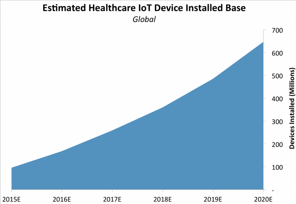 estimated healthcare iot device installed base