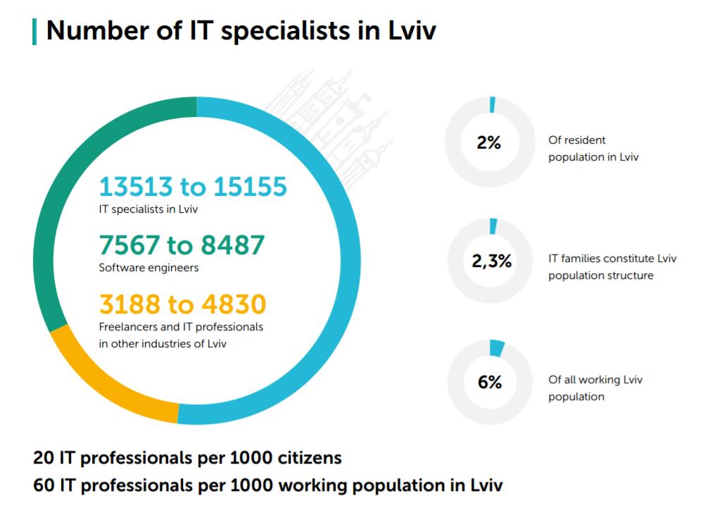 Development center in Lviv1
