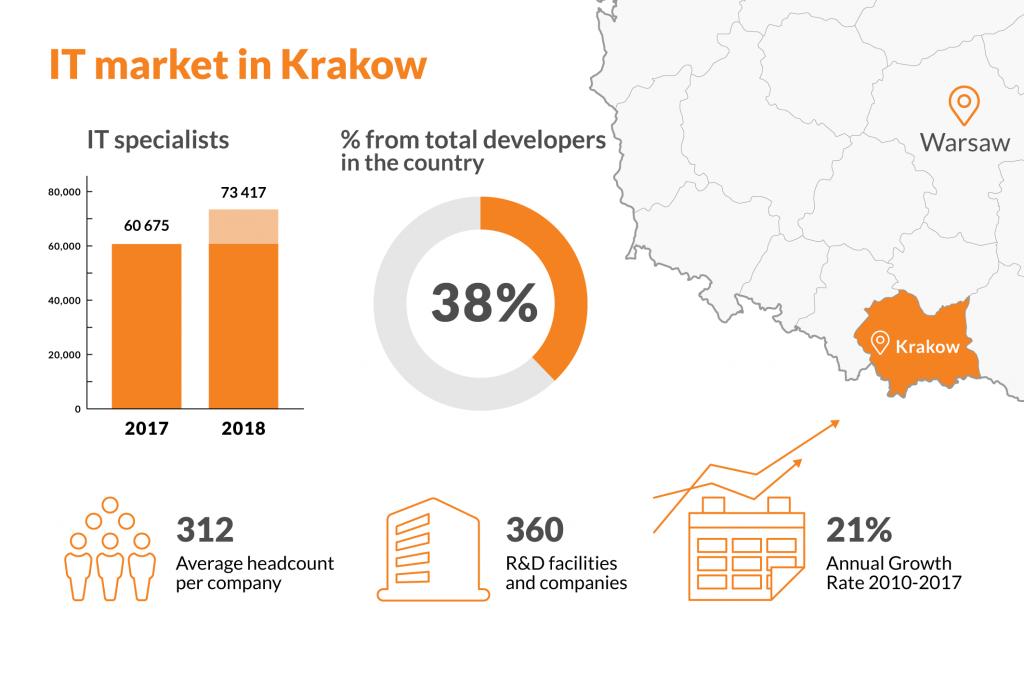 IT development center in krakow