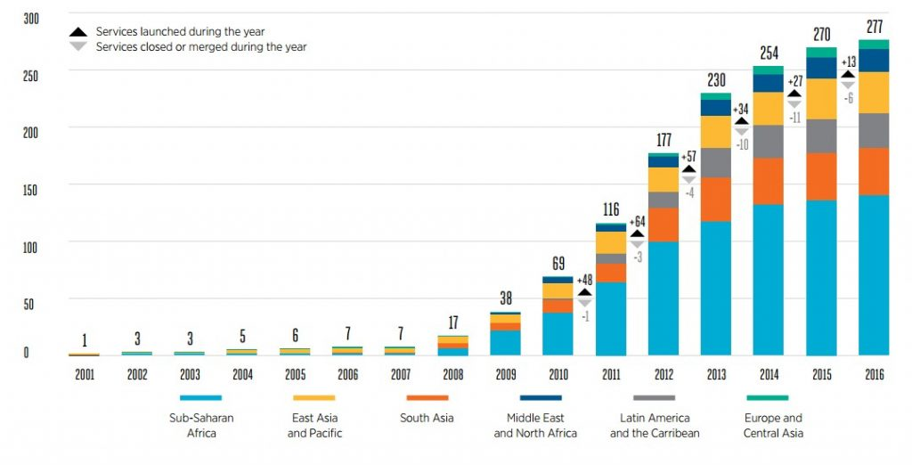 Evolution-of-the-global-mobile-money-landscape-2001-to-2016g