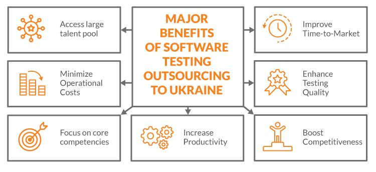 Software Testing Outsourcing to Ukrainian Companies