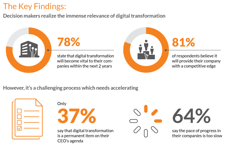 Findings of digital transformation report