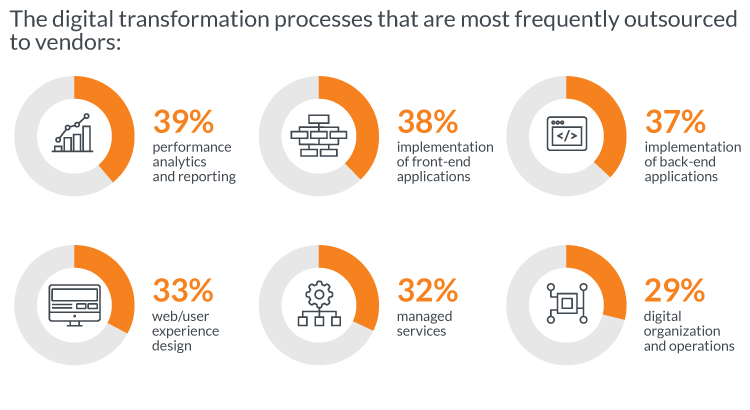 Findings of the report on digital transformation projects outsourcing